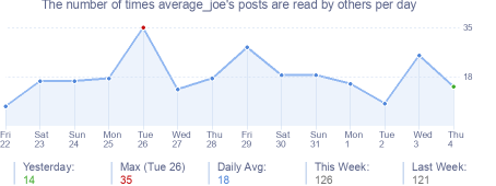 How many times average_joe's posts are read daily