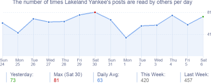 How many times Lakeland Yankee's posts are read daily