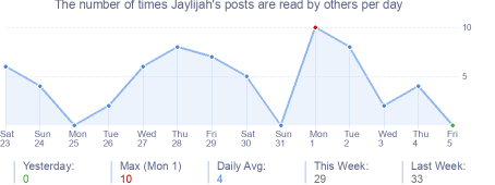 How many times Jaylijah's posts are read daily