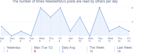 How many times NewbieRdu's posts are read daily