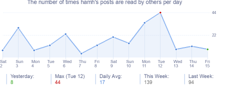 How many times hamh's posts are read daily