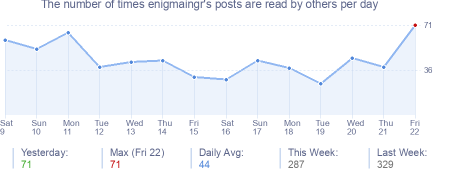 How many times enigmaingr's posts are read daily