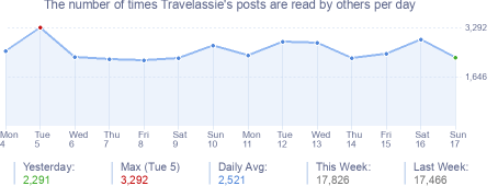 How many times Travelassie's posts are read daily