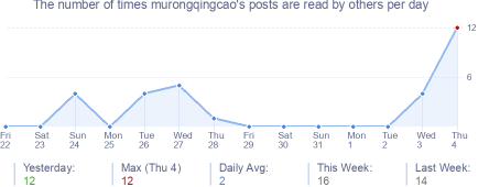 How many times murongqingcao's posts are read daily