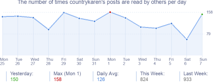How many times countrykaren's posts are read daily