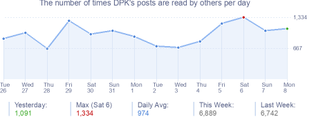 How many times DPK's posts are read daily