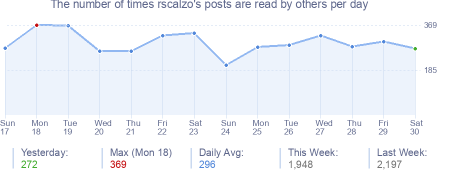 How many times rscalzo's posts are read daily