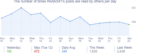 How many times RiotAct41's posts are read daily