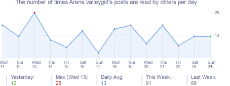 How many times Arena valleygirl's posts are read daily