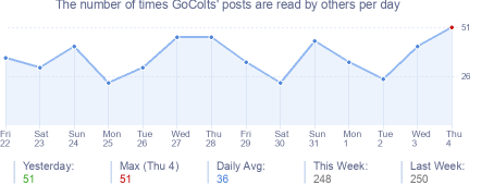 How many times GoColts's posts are read daily