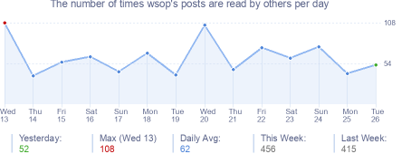 How many times wsop's posts are read daily