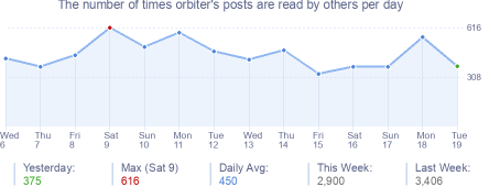 How many times orbiter's posts are read daily