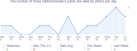 How many times mattorchowski's posts are read daily
