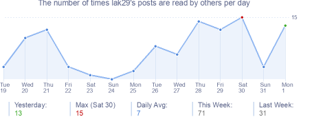 How many times lak29's posts are read daily