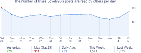 How many times Lovely95's posts are read daily