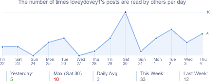How many times loveydovey1's posts are read daily