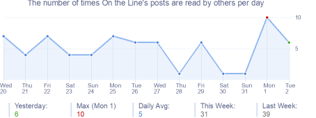 How many times On the Line's posts are read daily