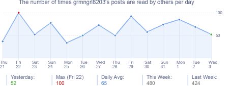 How many times grmngrl8203's posts are read daily