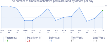 How many times halocheffer's posts are read daily