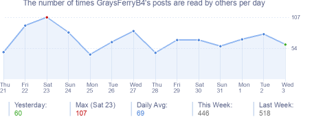 How many times GraysFerryB4's posts are read daily
