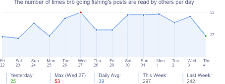 How many times brb going fishing's posts are read daily
