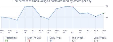 How many times Voltige's posts are read daily