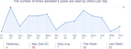 How many times daniellec's posts are read daily