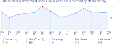 How many times West Coast Republican's posts are read daily