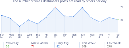 How many times drishmael's posts are read daily
