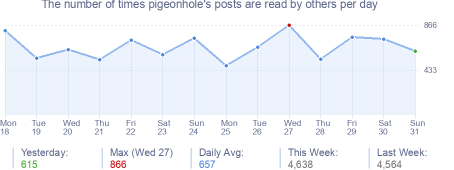 How many times pigeonhole's posts are read daily