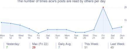 How many times acw's posts are read daily