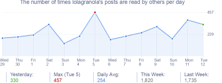 How many times lolagranola's posts are read daily