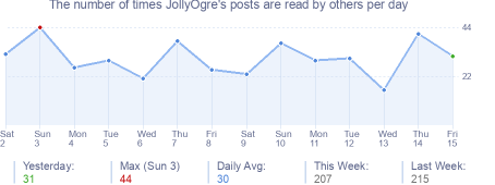 How many times JollyOgre's posts are read daily