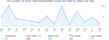 How many times YellowstoneDate's posts are read daily