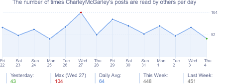 How many times CharleyMcGarley's posts are read daily