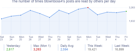 How many times btownboss4's posts are read daily