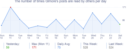 How many times Glmore's posts are read daily
