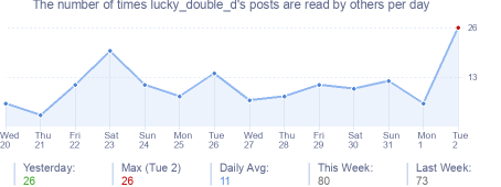 How many times lucky_double_d's posts are read daily