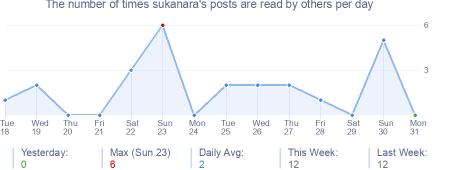 How many times sukanara's posts are read daily