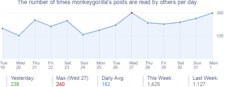 How many times monkeygorilla's posts are read daily