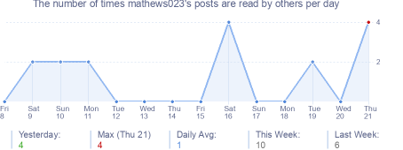 How many times mathews023's posts are read daily