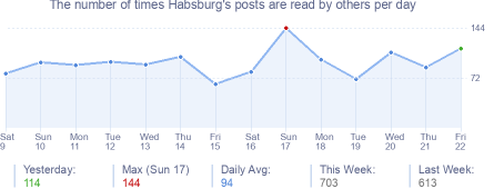 How many times Habsburg's posts are read daily