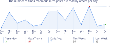 How many times mahmoud mrt's posts are read daily