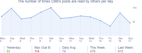 How many times CBB's posts are read daily