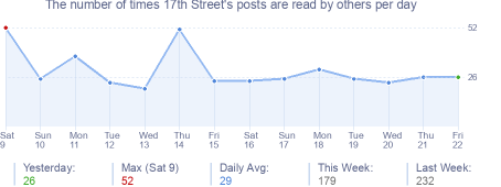 How many times 17th Street's posts are read daily