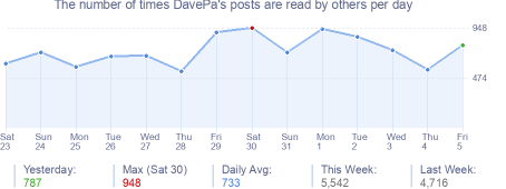 How many times DavePa's posts are read daily