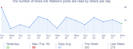 How many times Elk Wallow's posts are read daily