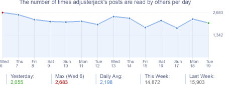 How many times adjusterjack's posts are read daily