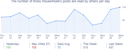 How many times House4Sale's posts are read daily