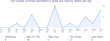 How many times Nomad001's posts are read daily